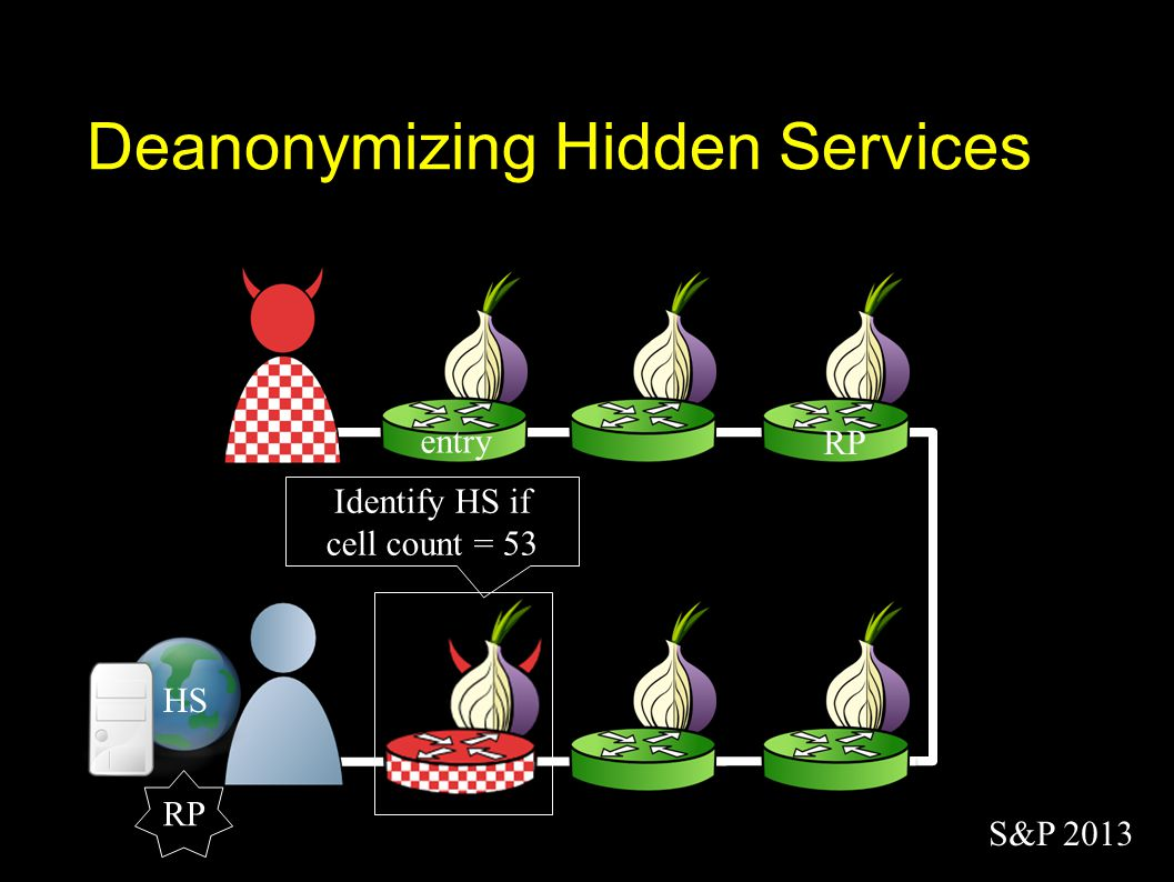 entry Deanonymizing Hidden Services HS RP Identify HS if cell count = 53 S&P 2013