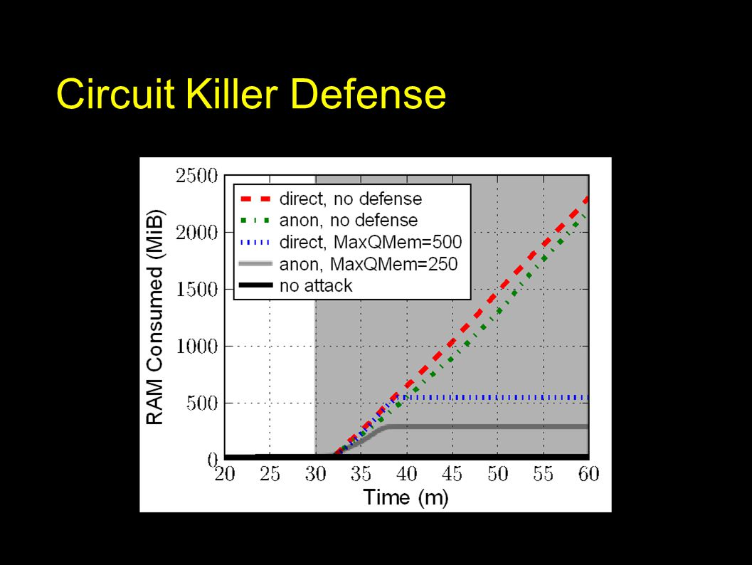 Circuit Killer Defense