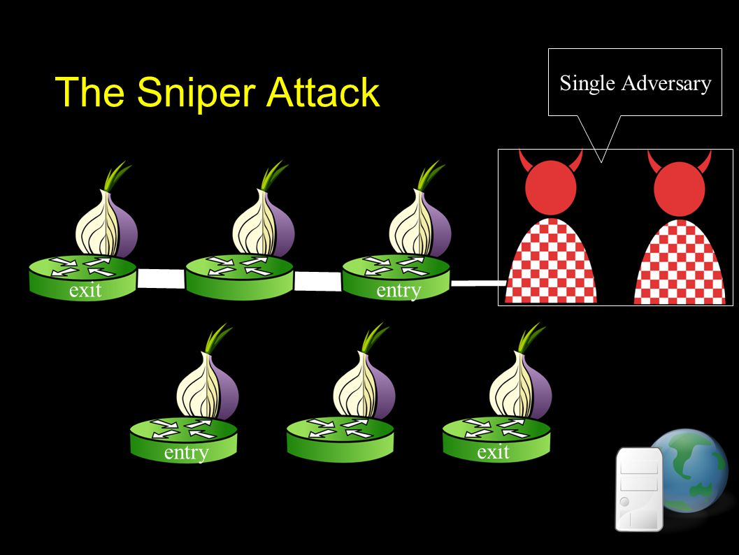 The Sniper Attack exit entry exitentry Single Adversary
