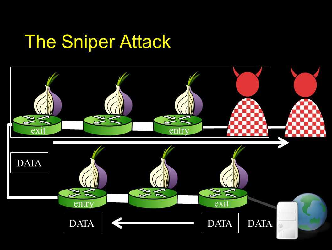 The Sniper Attack exit entry exitentry DATA