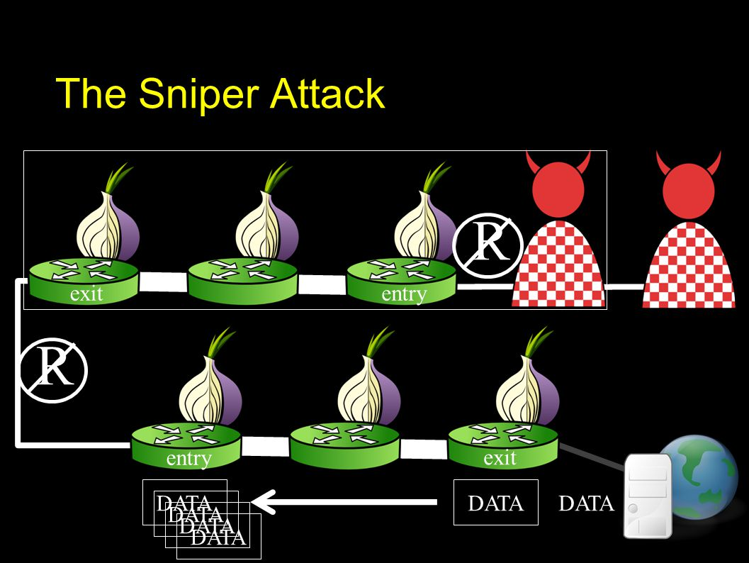 The Sniper Attack exit entry exitentry DATA R R