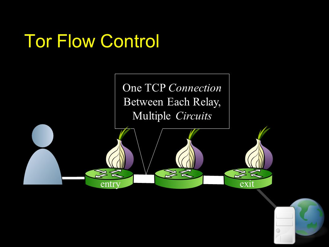 Tor Flow Control One TCP Connection Between Each Relay, Multiple Circuits exit entry