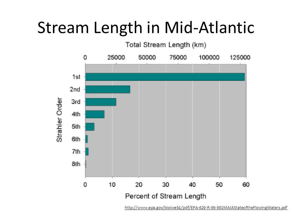 Stream Length in Mid-Atlantic http://www.epa.gov/bioiweb1/pdf/EPA-620-R-06-001MAIAStateoftheFlowingWaters.pdf