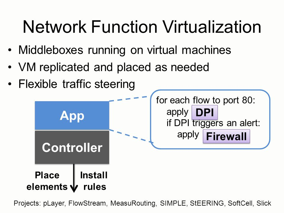 Network Function Virtualization Middleboxes running on virtual machines VM replicated and placed as needed Flexible traffic steering Controller App fo