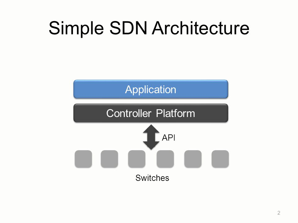 Simple SDN Architecture 2 Controller Platform Application API Switches