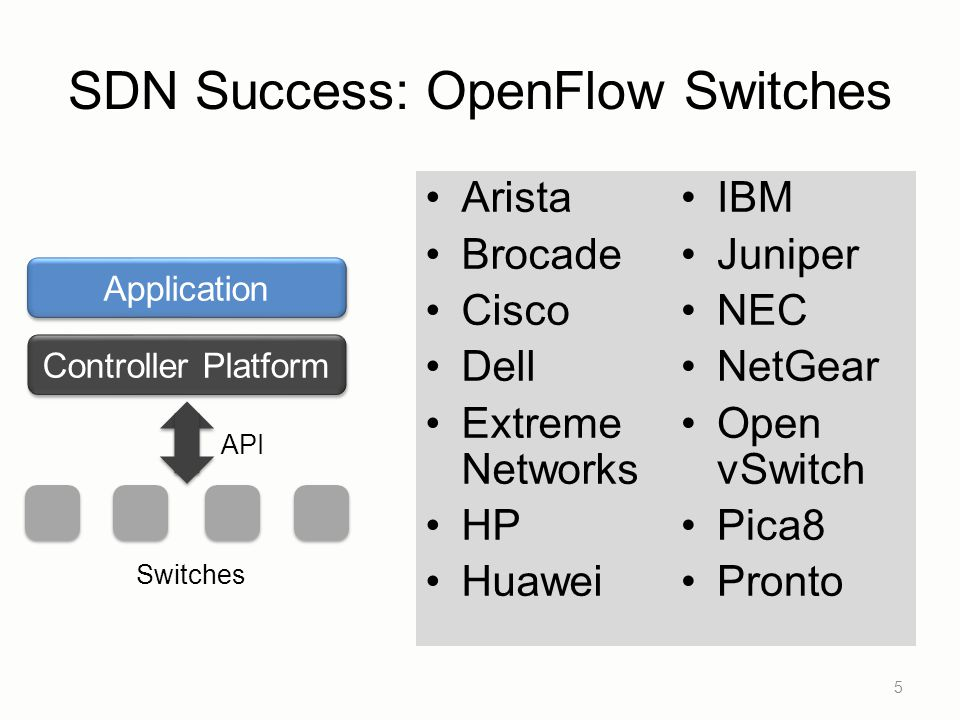 SDN Success: OpenFlow Switches Arista Brocade Cisco Dell Extreme Networks HP Huawei 5 Controller Platform Application API Switches IBM Juniper NEC Net