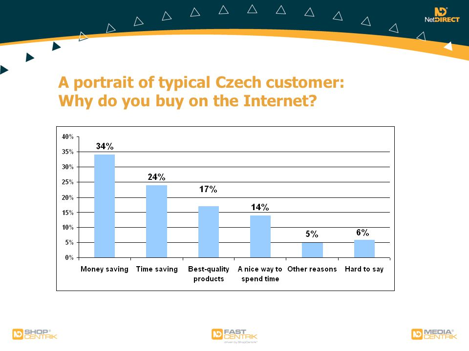 A portrait of typical Czech customer: Why do you buy on the Internet?