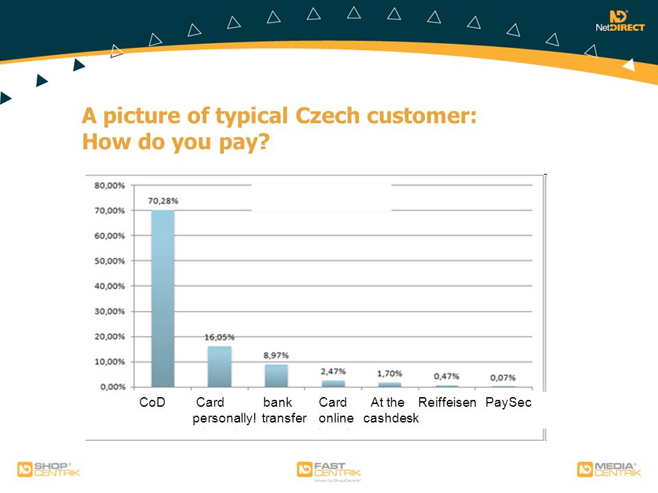 A picture of typical Czech customer: How do you pay.