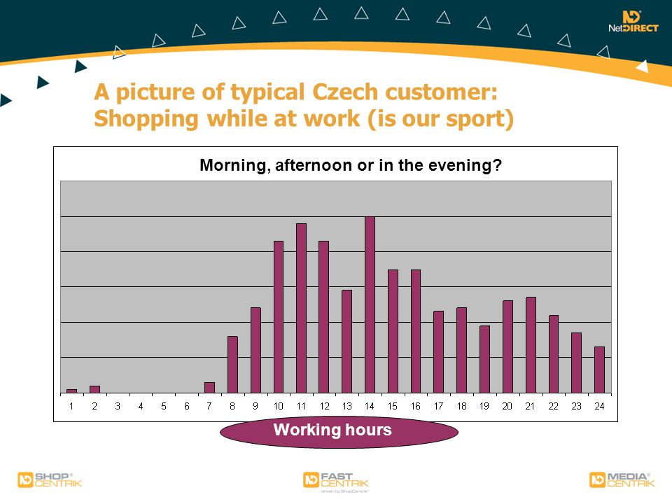 A picture of typical Czech customer: Shopping while at work (is our sport) Morning, afternoon or in the evening.