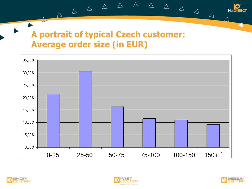 A portrait of typical Czech customer: Average order size (in EUR) 0-25 25-50 50-75 75-100 100-150 150+