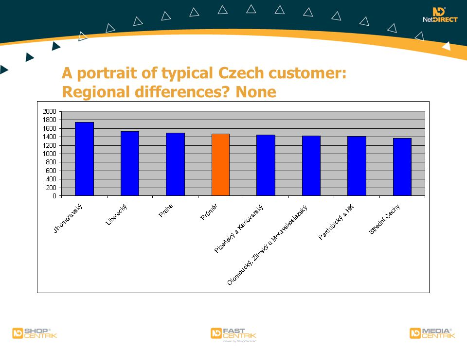 A portrait of typical Czech customer: Regional differences? None