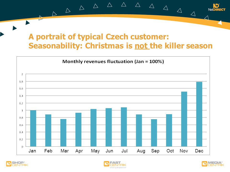 A portrait of typical Czech customer: Seasonability: Christmas is not the killer season Jan Feb Mar Apr May Jun Jul Aug Sep Oct Nov Dec