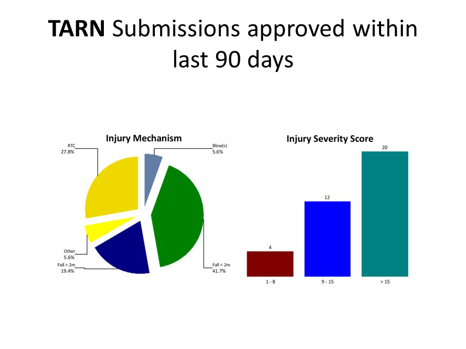 TARN Submissions approved within last 90 days