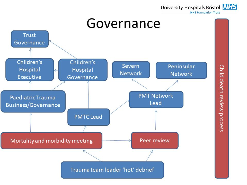 Governance Severn Network Children's Hospital Governance PMTC Lead Peninsular Network Peer review Trauma team leader 'hot' debrief Mortality and morbi