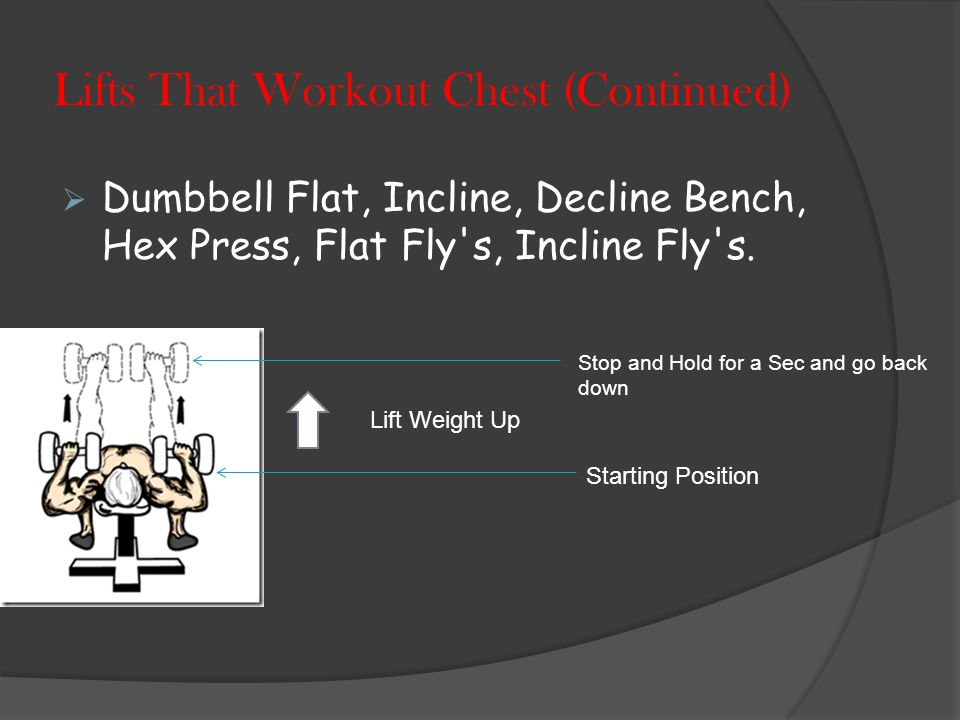 Lifts That Workout Chest  Bench Press, Incline Bench, Decline Bench  Cable Crossovers, Dips, Pushups, Dumbbell Pull-Over, Body Weight Training