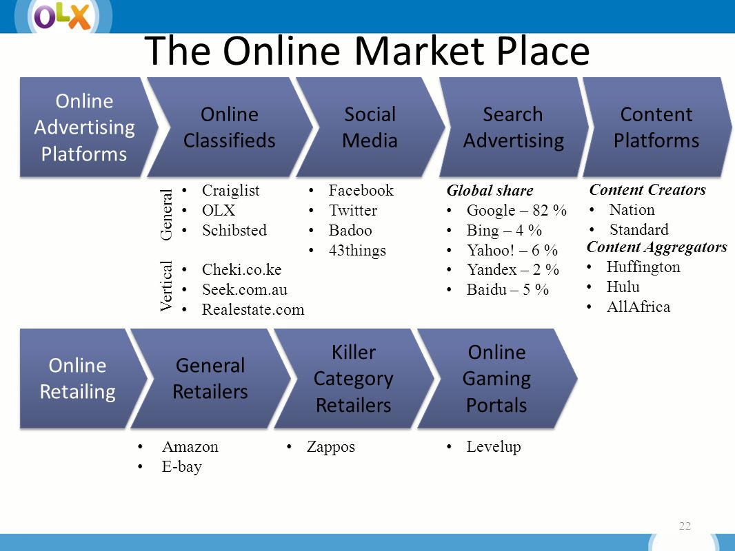 The Online Market Place 22 Online Advertising Platforms Online Advertising Platforms Online Classifieds Online Classifieds Online Retailing Social Media Search Advertising General Retailers Killer Category Retailers Content Platforms Content Platforms Content Creators Nation Standard Content Aggregators Huffington Hulu AllAfrica Global share Google – 82 % Bing – 4 % Yahoo.