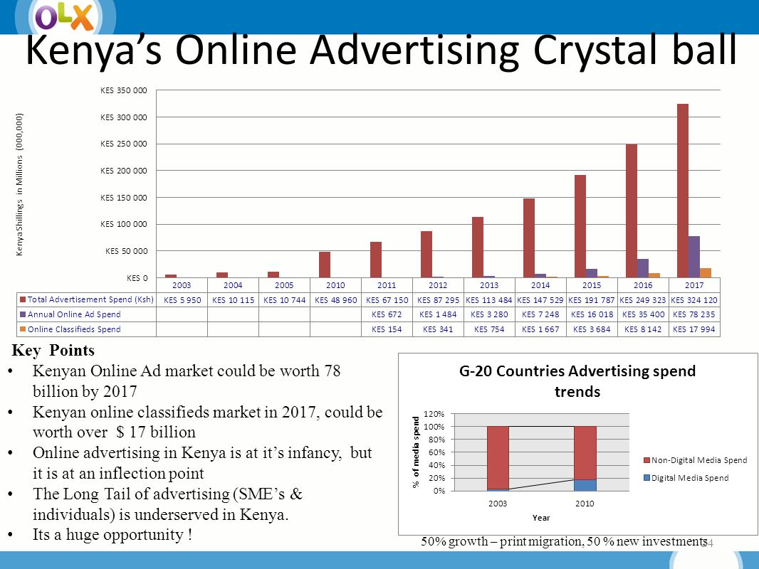 24 Key Points Kenyan Online Ad market could be worth 78 billion by 2017 Kenyan online classifieds market in 2017, could be worth over $ 17 billion Online advertising in Kenya is at it's infancy, but it is at an inflection point The Long Tail of advertising (SME's & individuals) is underserved in Kenya.