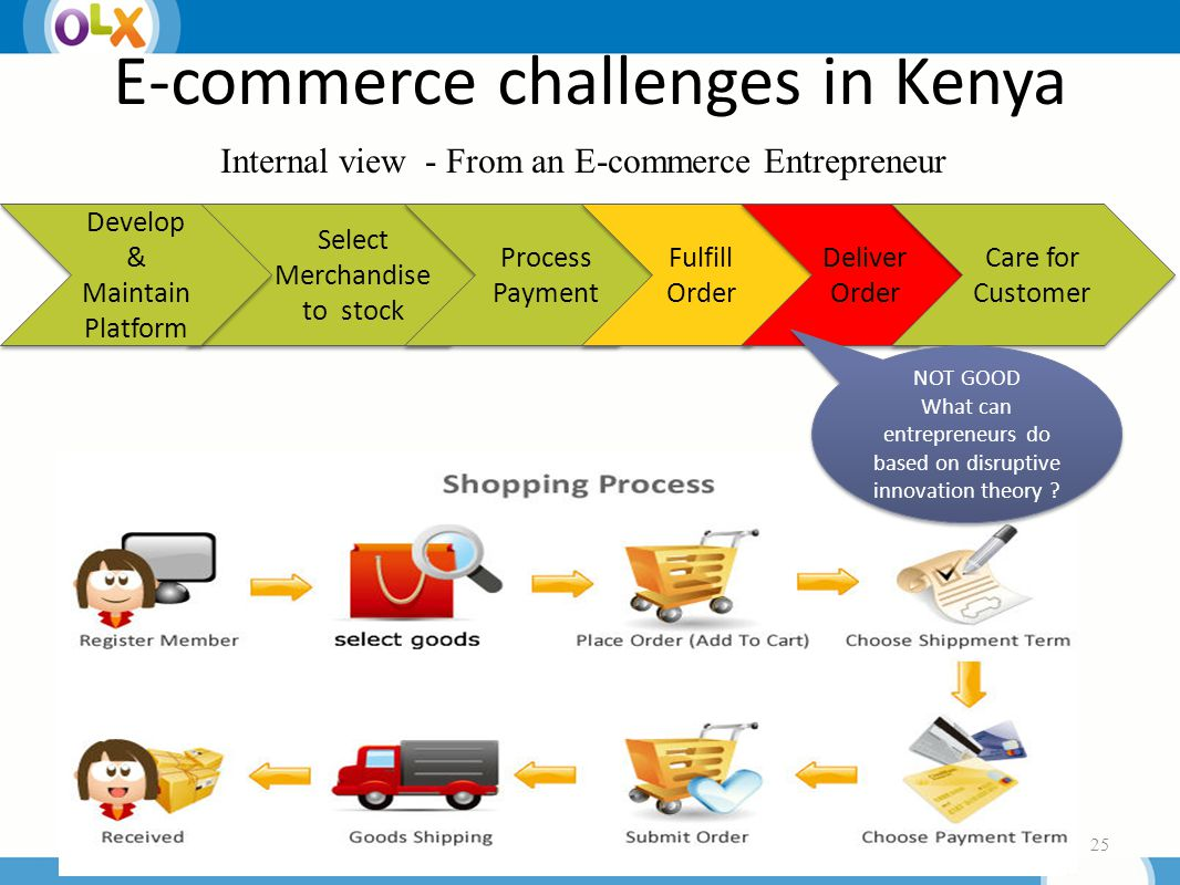 E-commerce challenges in Kenya 25 Select Merchandise to stock Process Payment Process Payment Fulfill Order Deliver Order Deliver Order Care for Customer NOT GOOD What can entrepreneurs do based on disruptive innovation theory .