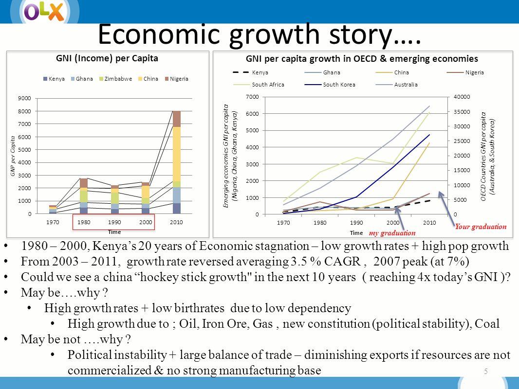 Economic growth story….