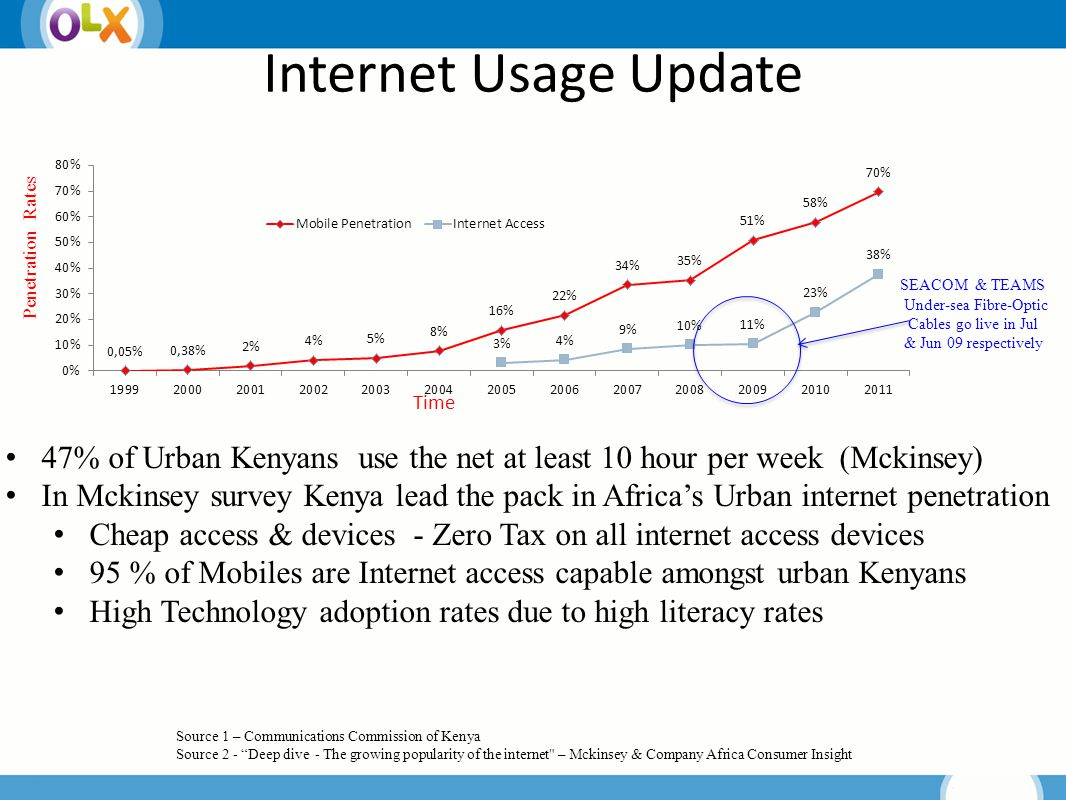 Internet Usage Update Source 1 – Communications Commission of Kenya Source 2 - Deep dive - The growing popularity of the internet – Mckinsey & Company Africa Consumer Insight SEACOM & TEAMS Under-sea Fibre-Optic Cables go live in Jul & Jun 09 respectively Penetration Rates 47% of Urban Kenyans use the net at least 10 hour per week (Mckinsey) In Mckinsey survey Kenya lead the pack in Africa's Urban internet penetration Cheap access & devices - Zero Tax on all internet access devices 95 % of Mobiles are Internet access capable amongst urban Kenyans High Technology adoption rates due to high literacy rates