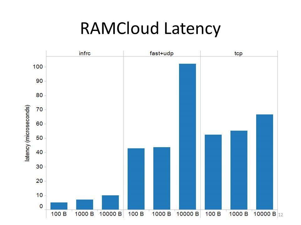 RAMCloud Latency 12
