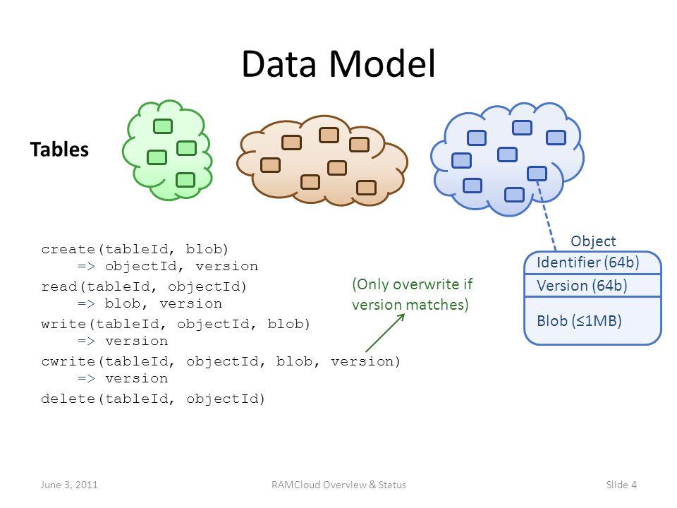create(tableId, blob) => objectId, version read(tableId, objectId) => blob, version write(tableId, objectId, blob) => version cwrite(tableId, objectId