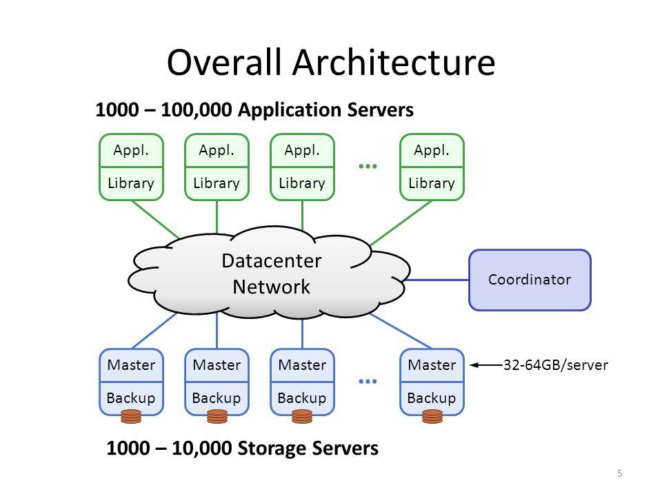 Master Backup Master Backup Master Backup Master Backup … Appl. Library Appl. Library Appl. Library Appl. Library … Datacenter Network Coordinator 100