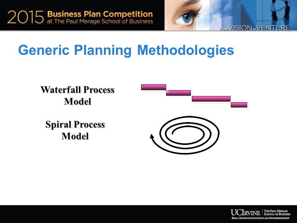 Generic Planning Methodologies Waterfall Process Model Spiral Process Model