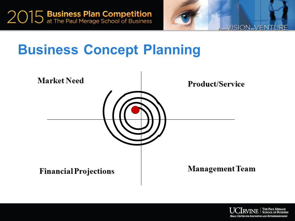 Business Concept Planning Financial Projections Management Team Product/Service Market Need