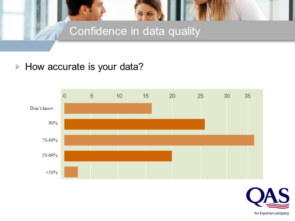 Confidence in data quality How accurate is your data? Don't know 90% 70-89% 50-69% <50%