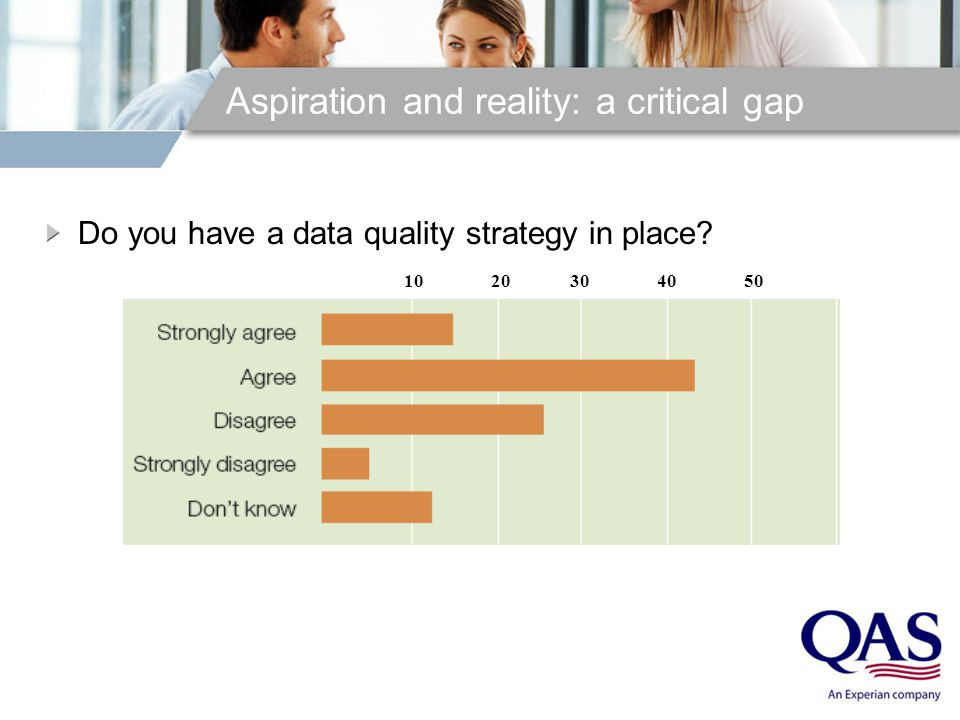 Aspiration and reality: a critical gap Do you have a data quality strategy in place 1020 30 40 50