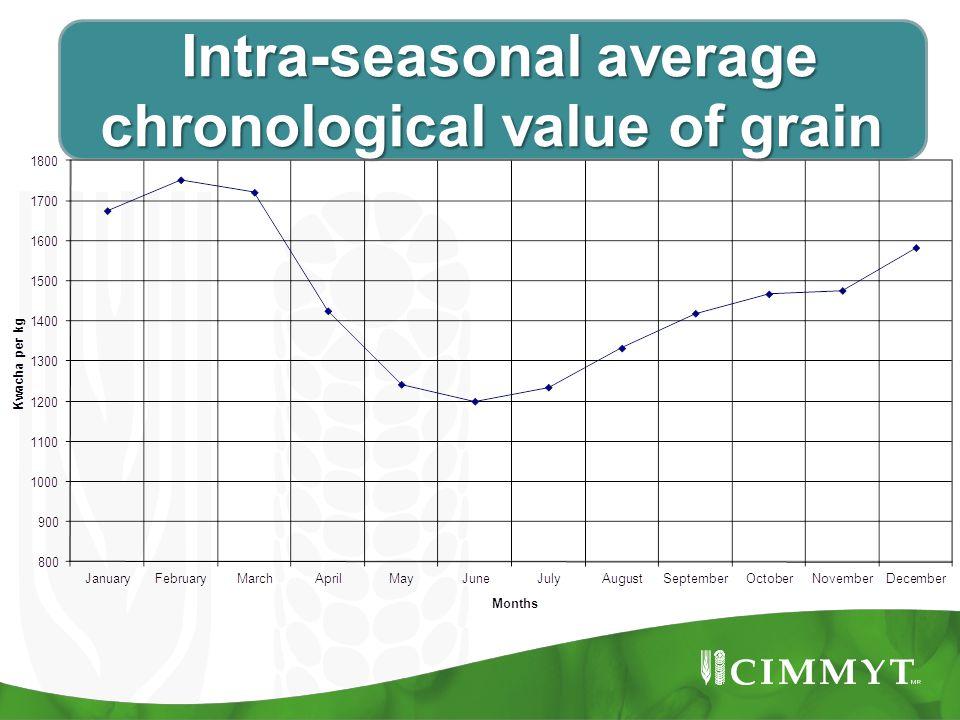 Intra-seasonal average chronological value of grain Intra-seasonal average chronological value of grain