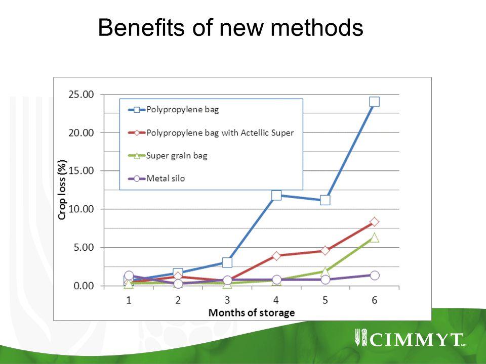 Benefits of new methods