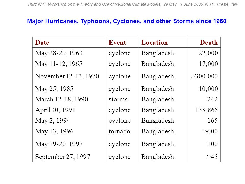Track of some historical CYCLONES developed over the Bay of Bengal since 1900.