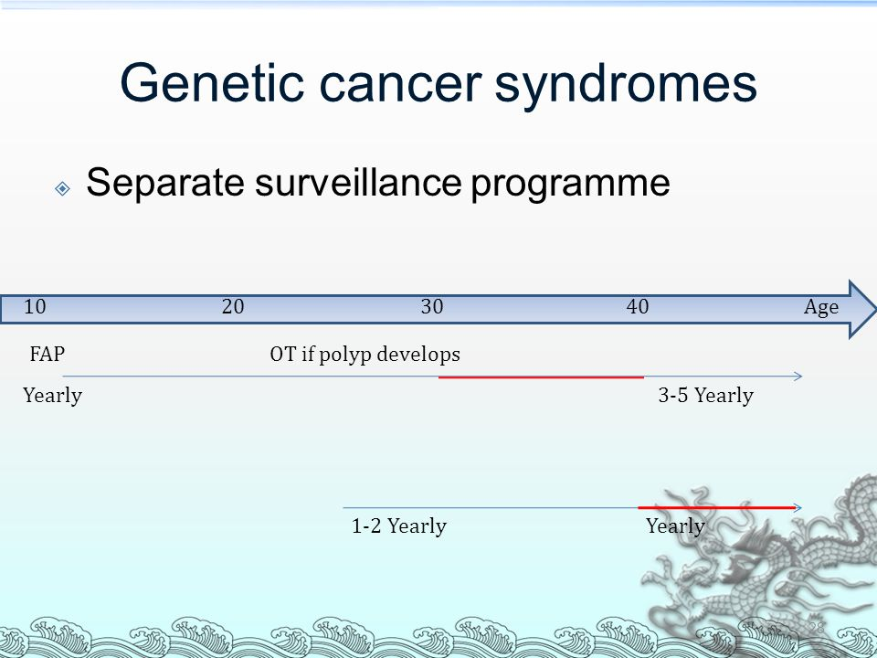 Genetic cancer syndromes  Separate surveillance programme 28 Age10402030 FAP Yearly3-5 Yearly OT if polyp develops Yearly1-2 Yearly