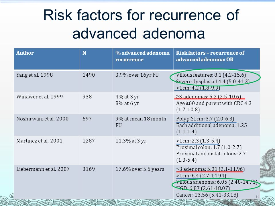 Risk factors for recurrence of advanced adenoma AuthorN% advanced adenoma recurrence Risk factors – recurrence of advanced adenoma: OR Yang et al.