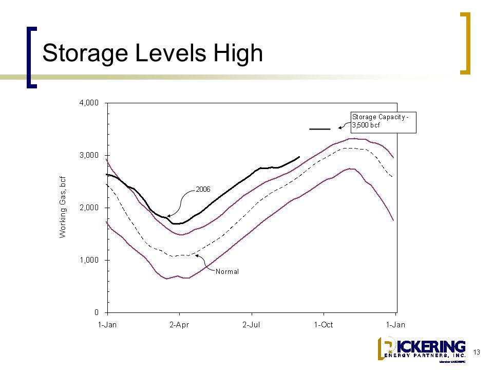 13 Storage Levels High