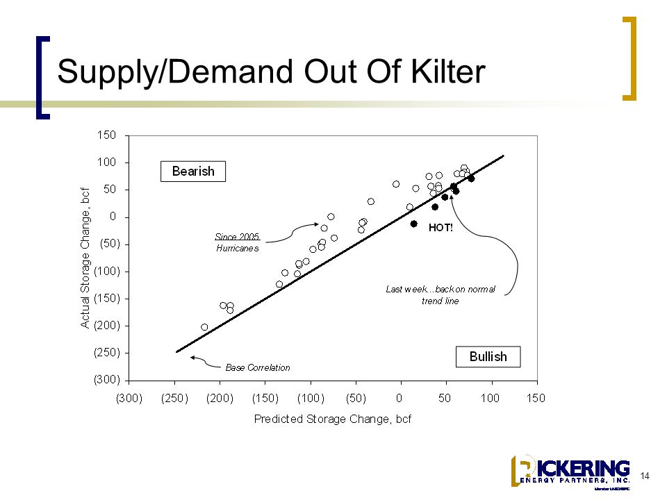 14 Supply/Demand Out Of Kilter