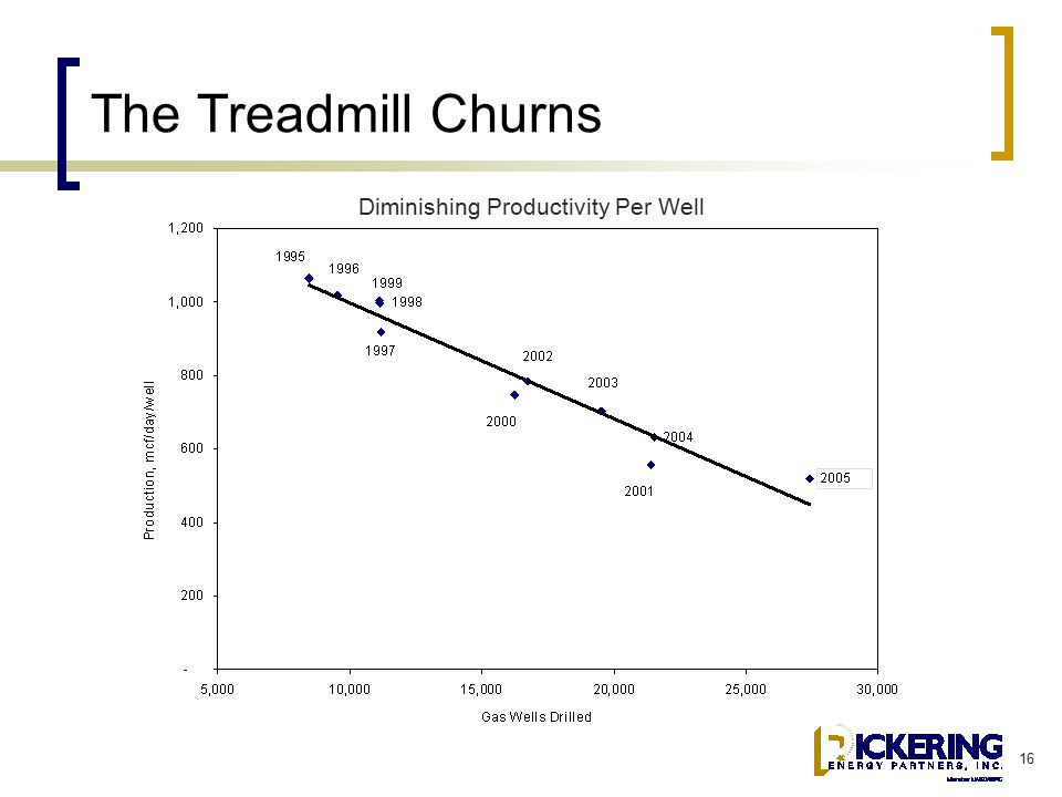 16 The Treadmill Churns Diminishing Productivity Per Well