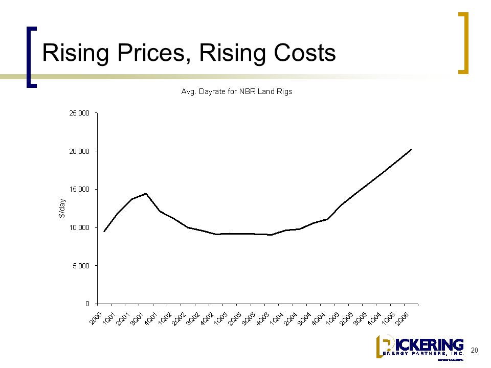 20 Rising Prices, Rising Costs