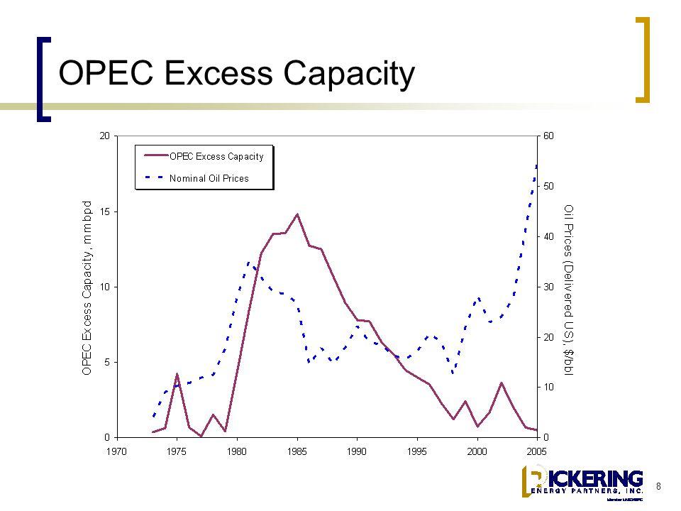 8 OPEC Excess Capacity
