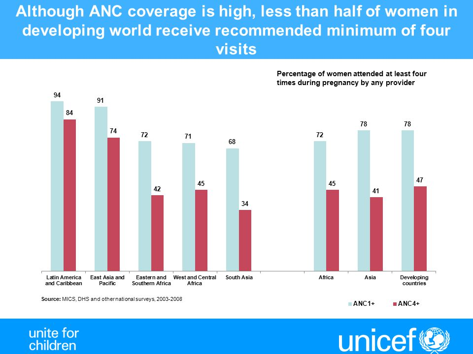 Although ANC coverage is high, less than half of women in developing world receive recommended minimum of four visits