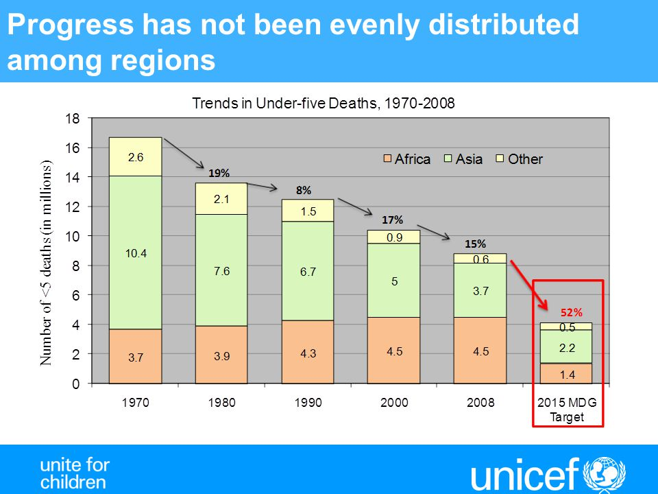 Urban/Rural disparities, 2008 Drinking water coverage, 2008 Less than 50% 50 – 75% 76 - 90% 91 - 100% Urban drinking water Rural drinking water Source: WHO/UNICEF Joint Monitoring Programme for Water Supply and Sanitation, 2010