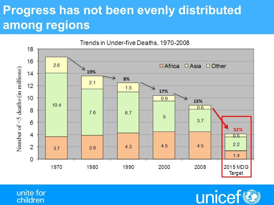 Figure 6.Equity gaps in underfive mortality, by region of the world.