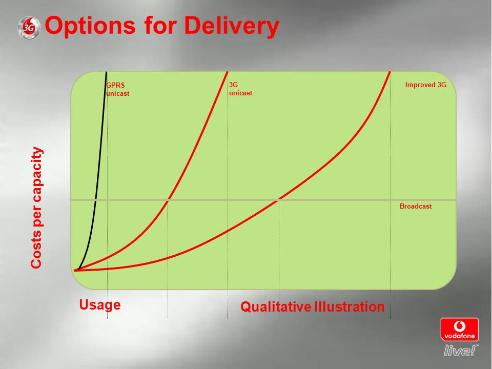 Options for Delivery 3G unicast Costs per capacity GPRS unicast Usage Improved 3G Broadcast Qualitative Illustration