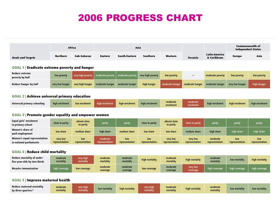 2006 PROGRESS CHART