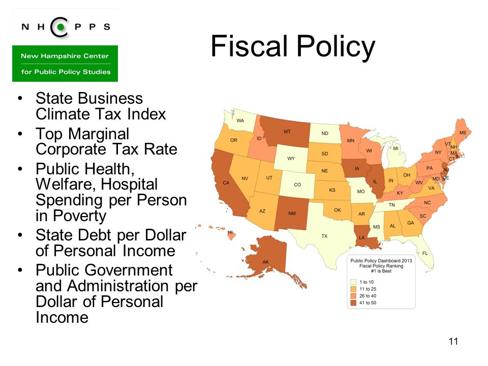 11 Fiscal Policy State Business Climate Tax Index Top Marginal Corporate Tax Rate Public Health, Welfare, Hospital Spending per Person in Poverty State Debt per Dollar of Personal Income Public Government and Administration per Dollar of Personal Income