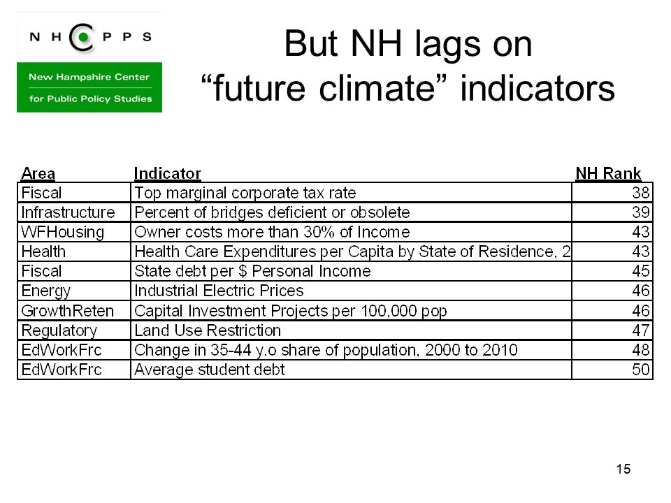 15 But NH lags on future climate indicators