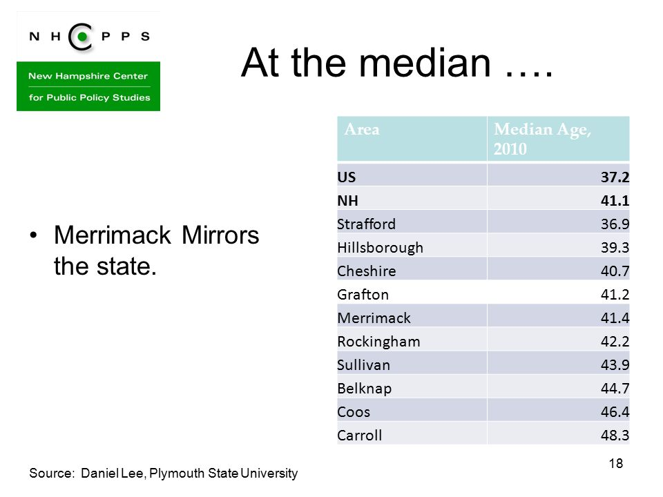 18 At the median …. Merrimack Mirrors the state.