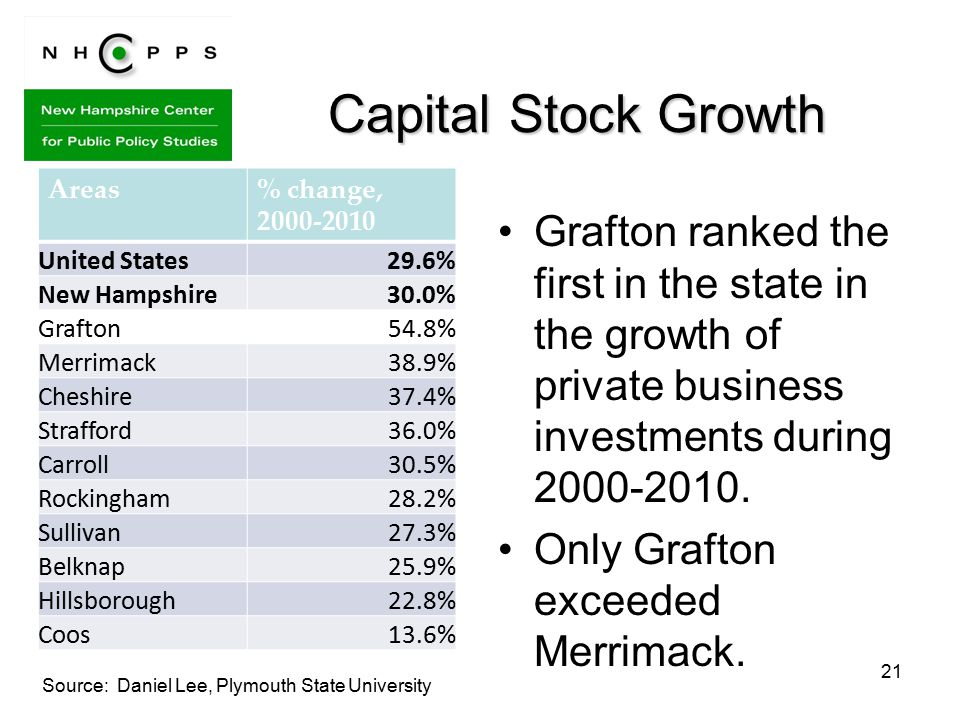 21 Capital Stock Growth Grafton ranked the first in the state in the growth of private business investments during 2000-2010.